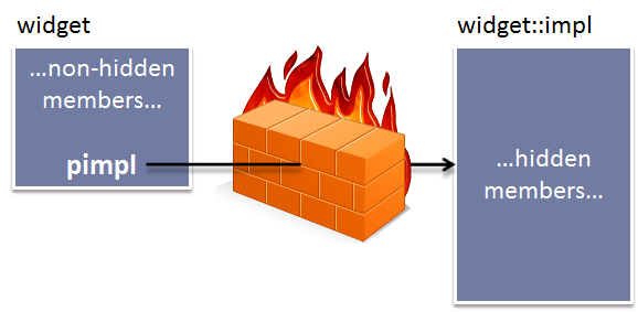Implementing IXmlWriter Part 13: Putting IXmlWriter Behind A Pimpl Firewall