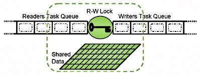 Reader/Writer Lock Pattern