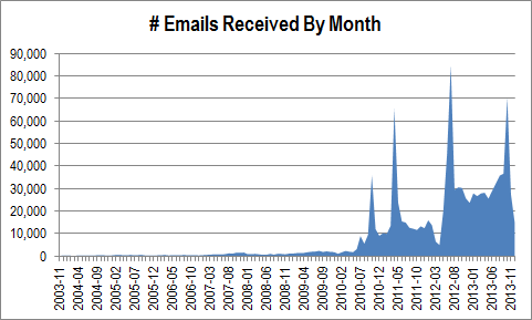 Work Email Statistics Through 2013-12-31