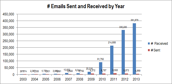 Emails by Year